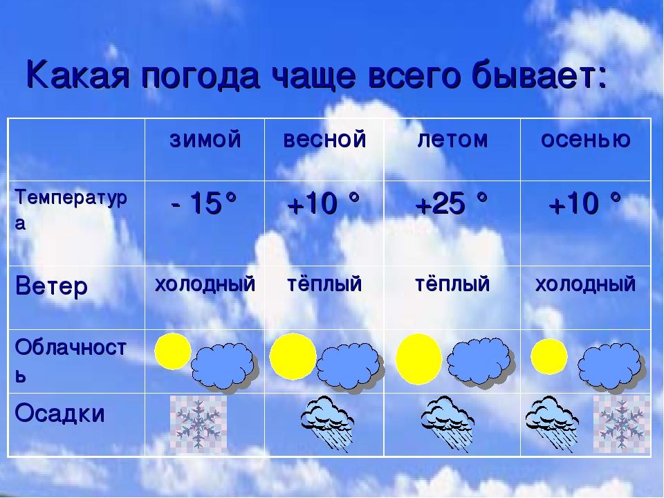 Чем отличается погода зимы и лета в вашей местности почему она такая разная