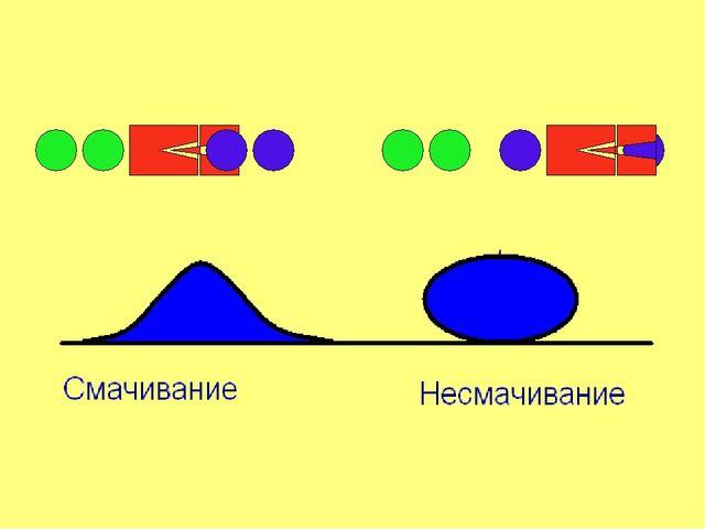 Если между молекулами действуют силы притяжения, то почему нельзя срастить ра...