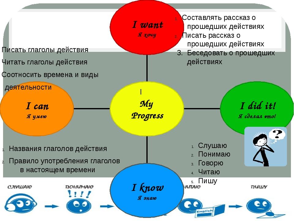 I Названия глаголов действия Правило употребления глаголов в настоящем времен...