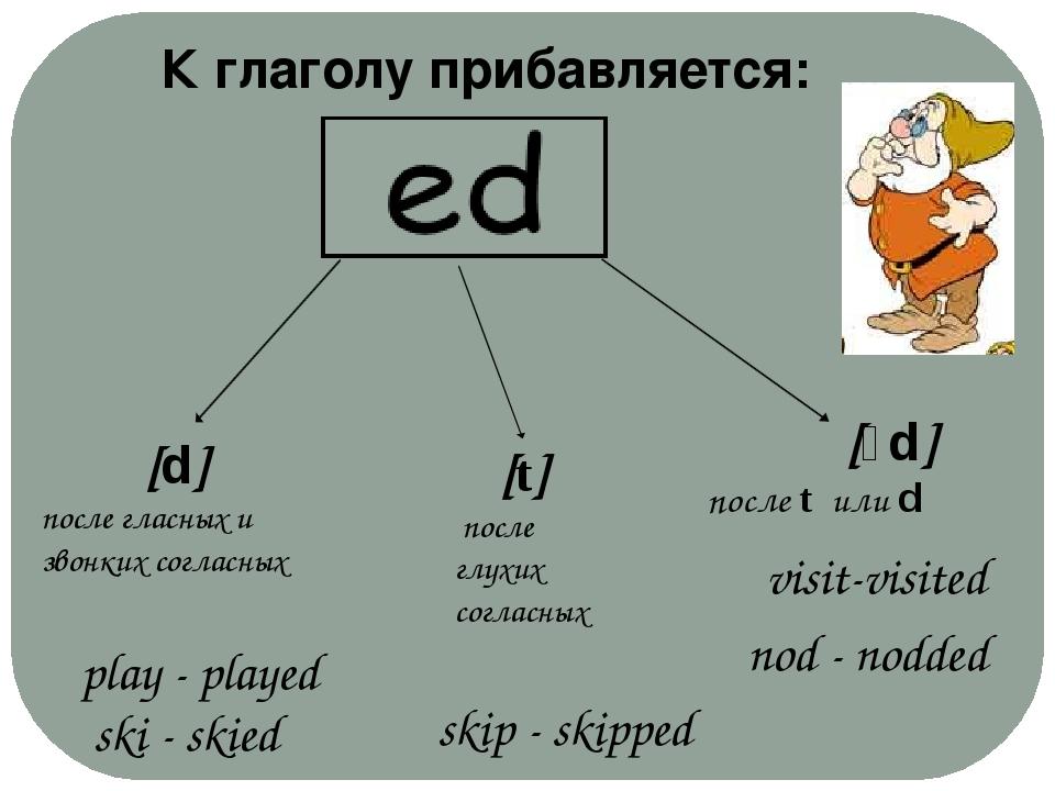 [d] после гласных и звонких согласных [ɪd] после t или d [t] после глухих со...