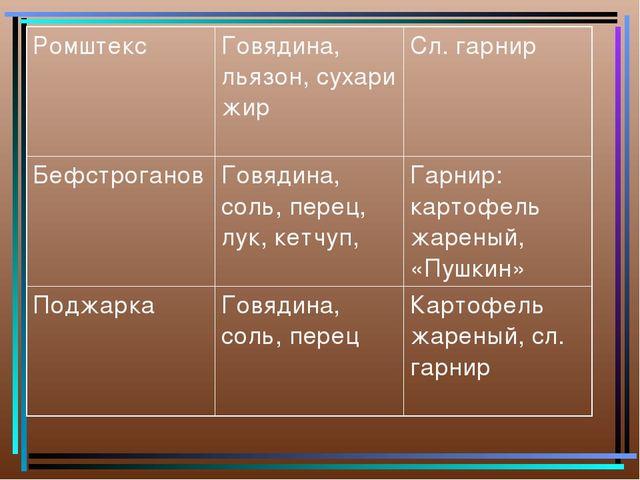 Ромштекс Говядина, льязон, сухари жирСл. гарнир Бефстроганов Говядина, сол...