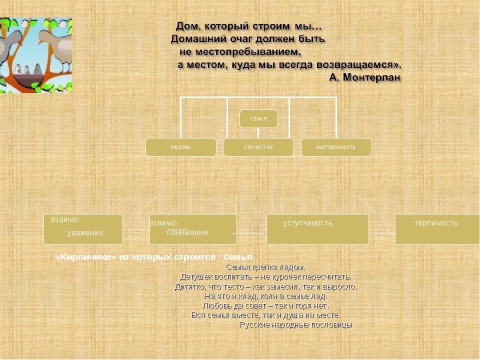 «Кирпичики» из которых строится семья Семья крепка ладом. Детушек воспитать –...