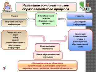 Изменение роли участников образовательного процесса В традиционной системе об