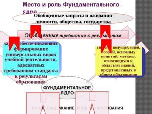 Место и роль Фундаментального ядра ФУНДАМЕНТАЛЬНОЕ ЯДРО Обобщенные запросы и