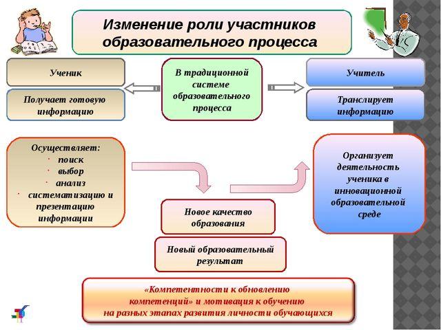 Изменение роли участников образовательного процесса В традиционной системе об...