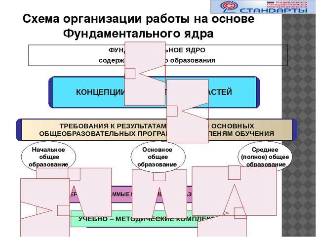 Схема организации работы на основе Фундаментального ядра Начальное общее обр...