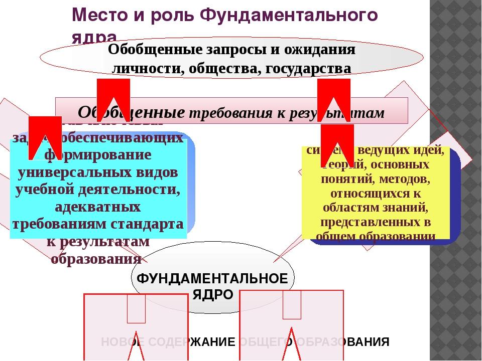 Место и роль Фундаментального ядра ФУНДАМЕНТАЛЬНОЕ ЯДРО Обобщенные запросы и...