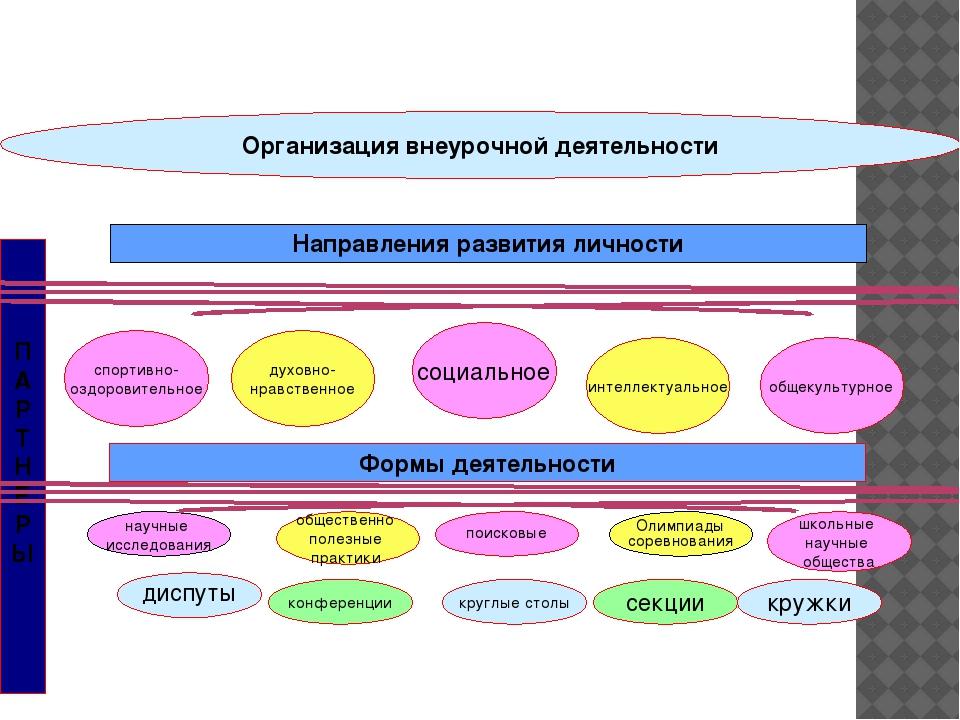 Организация внеурочной деятельности спортивно- оздоровительное П А Р Т Н Е Р...