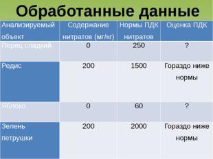 Обработанные данные Анализируемый объект Содержание нитратов (мг/кг) Нормы ПД