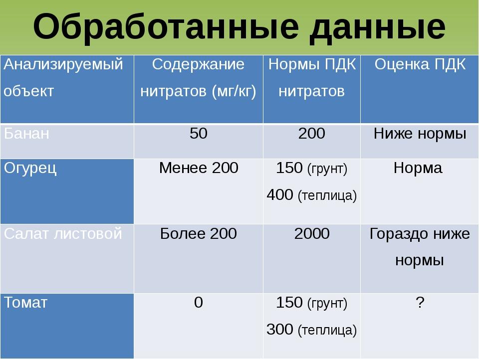 Обработанные данные Анализируемый объект Содержание нитратов (мг/кг) Нормы ПД...