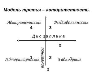 43    0 12   0 Модель третья – авторитетность. Авторит