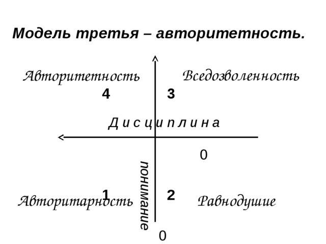 43    0 12   0 Модель третья – авторитетность. Авторит...