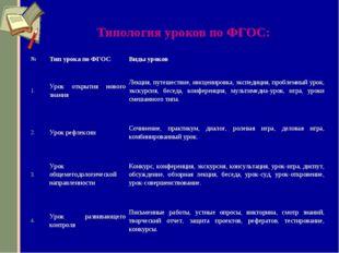 Типология уроков по ФГОС: №Тип урока по ФГОСВиды уроков 1.Урок открытия но