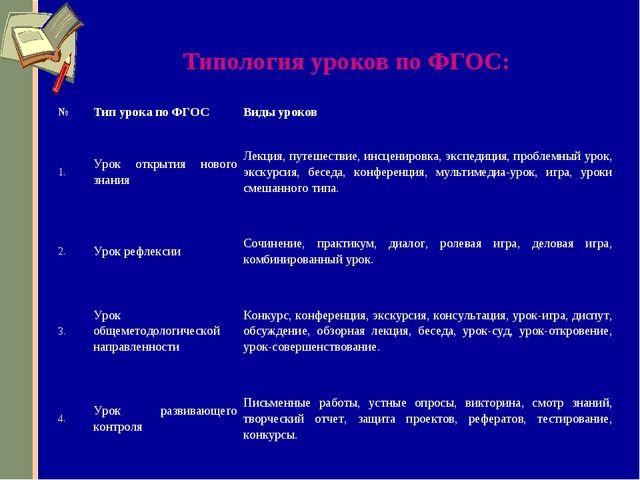 Типология уроков по ФГОС: №Тип урока по ФГОСВиды уроков 1.Урок открытия но...