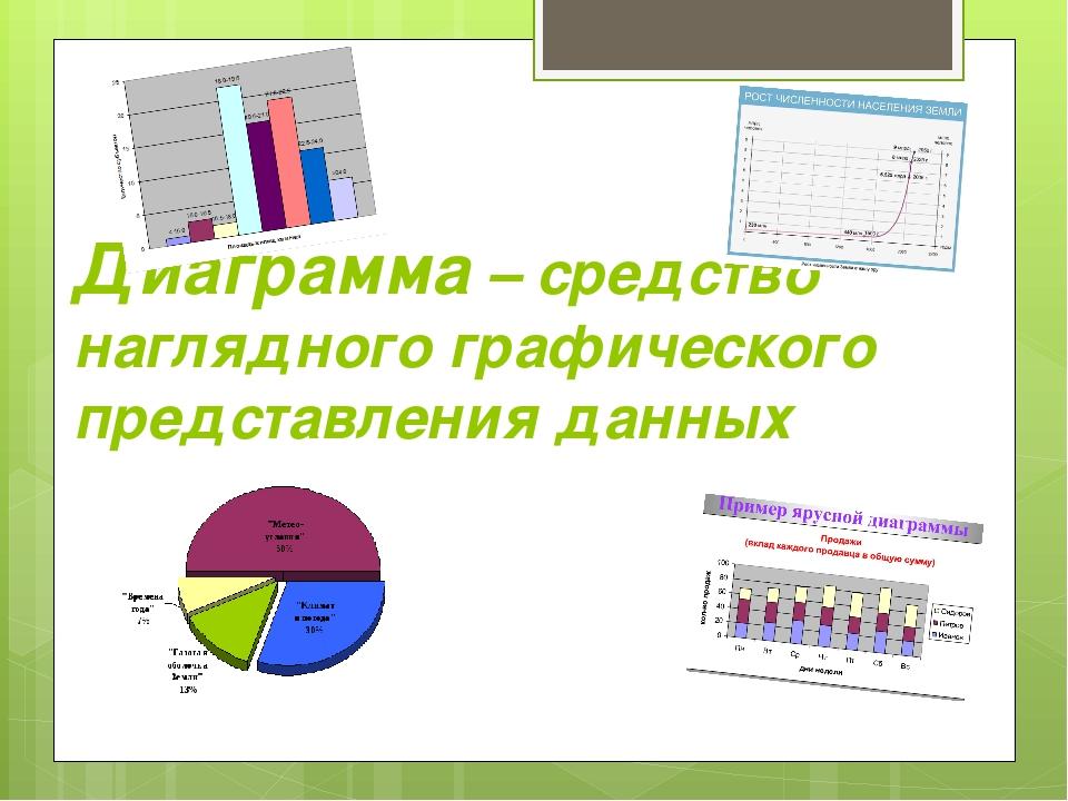 Диаграмма – средство наглядного графического представления данных