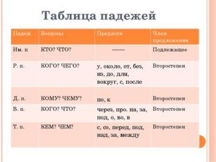 Таблица падежей Падеж Вопросы Предлоги Член предложения Им.п КТО? ЧТО? ------