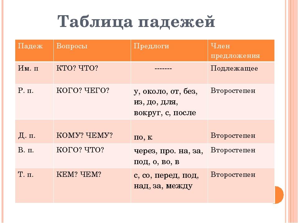 Таблица падежей Падеж Вопросы Предлоги Член предложения Им.п КТО? ЧТО? ------...