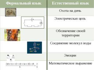 Формальный языкЕстественный язык Охота на дичь Электрическая цепь Обознач