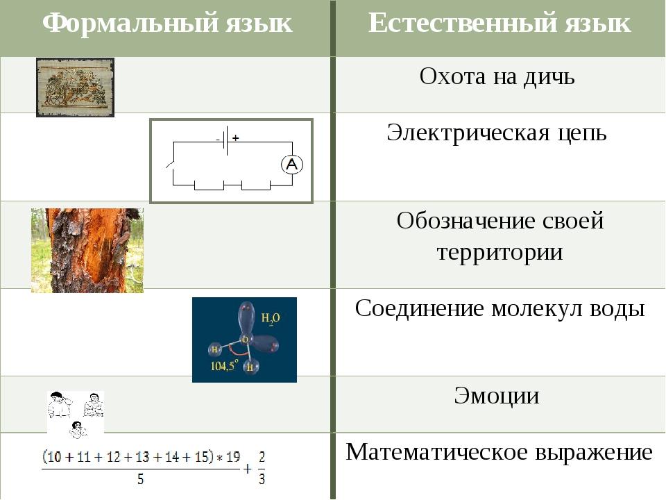 Формальный языкЕстественный язык Охота на дичь Электрическая цепь Обознач...