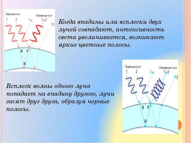 Когда впадины или всплески двух лучей совпадают, интенсивность света увеличив...