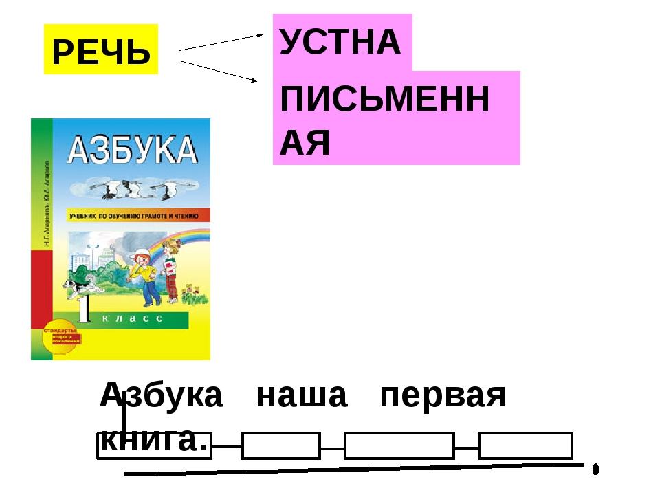 РЕЧЬ УСТНАЯ ПИСЬМЕННАЯ Азбука наша первая книга.