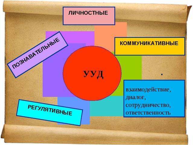 ЛИЧНОСТНЫЕ КОММУНИКАТИВНЫЕ взаимодействие, диалог, сотрудничество, ответствен...