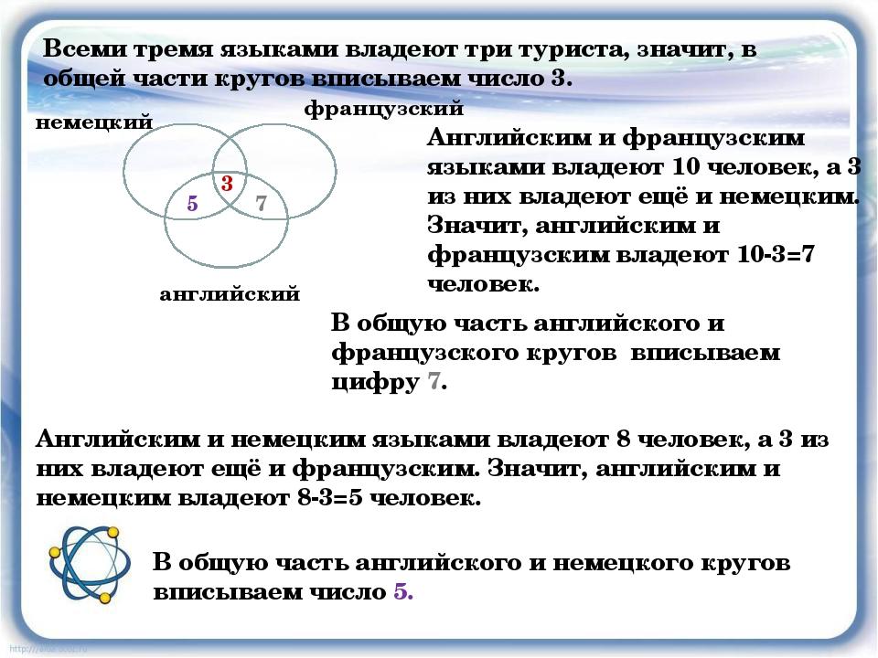 Всеми тремя языками владеют три туриста, значит, в общей части кругов вписыва...