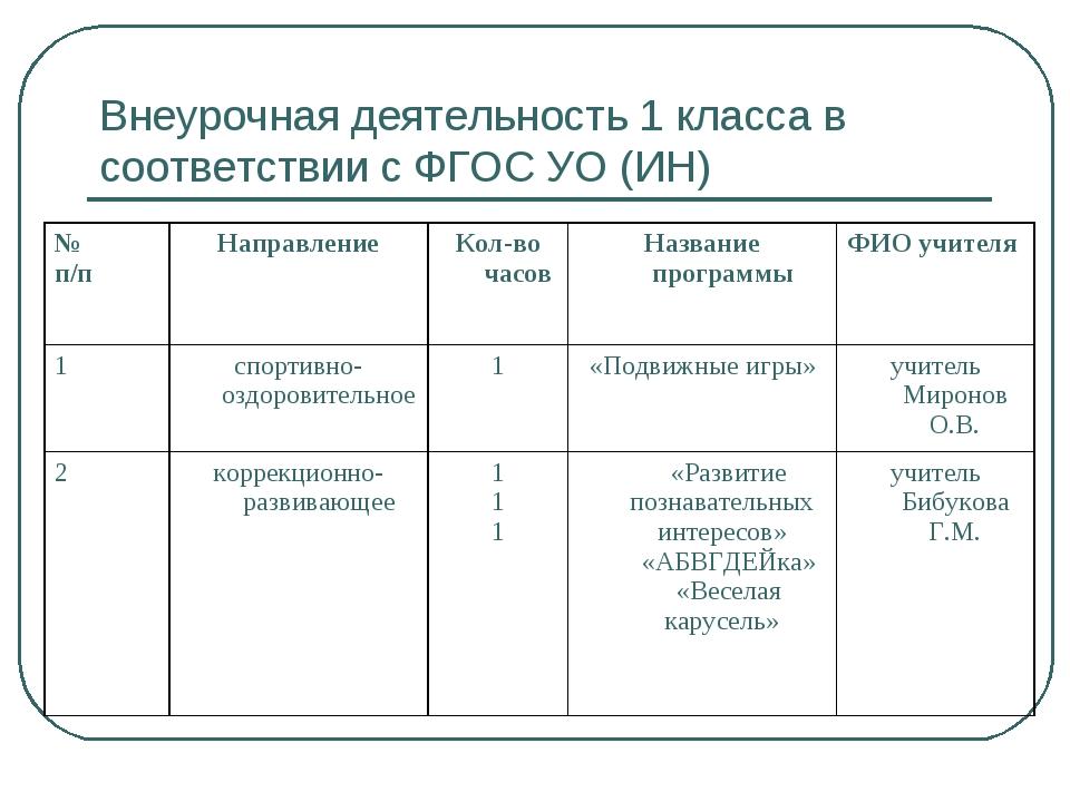 Внеурочная деятельность 1 класса в соответствии с ФГОС УО (ИН)