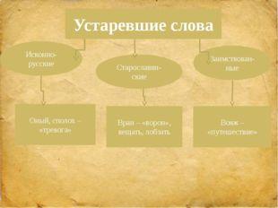 Исконно-русские Заимствован-ные Устаревшие слова Оный, сполох – «тревога» Воя