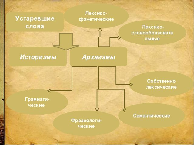 Архаизмы Лексико-фонетические Лексико-словообразовательные Собственно лексиче...