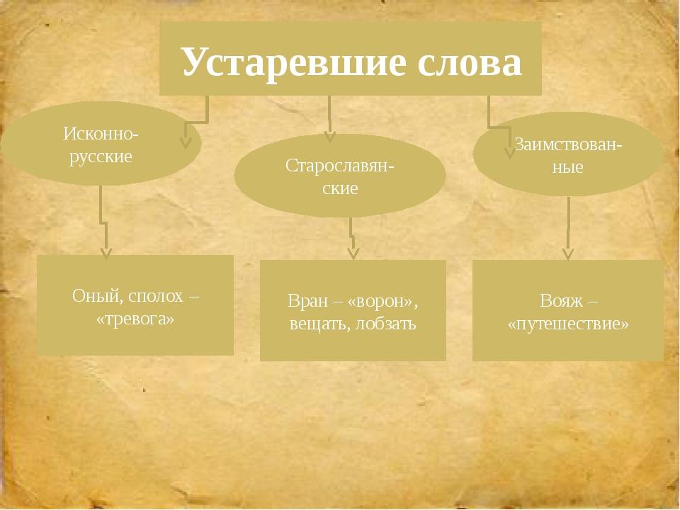 Исконно-русские Заимствован-ные Устаревшие слова Оный, сполох – «тревога» Воя...