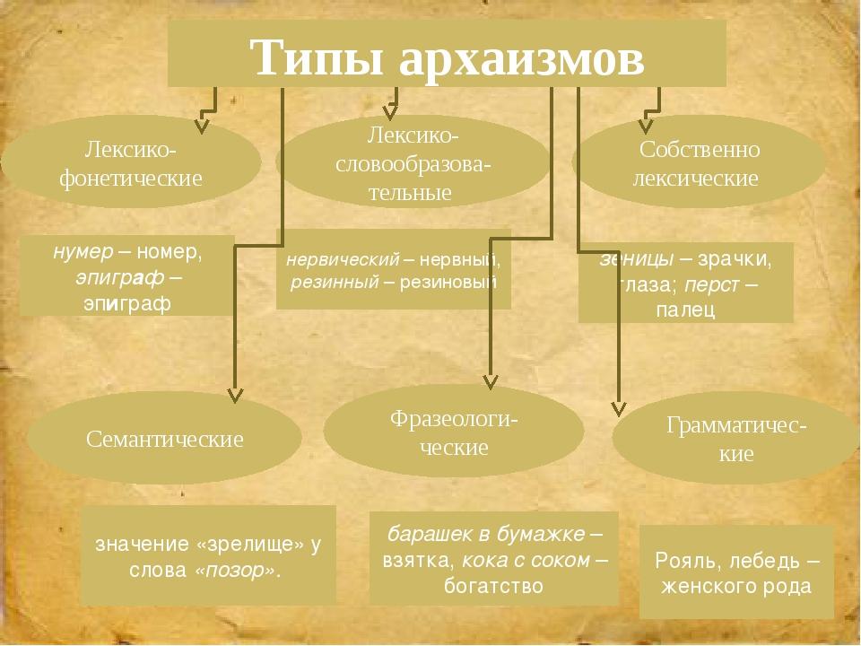Типы архаизмов Лексико-фонетические Лексико-словообразова-тельные Семантическ...