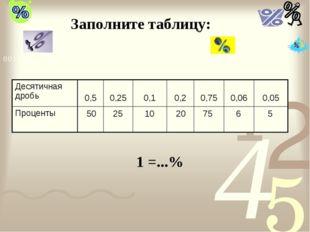 Заполните таблицу: 50 25 10 20 75 6 5 1 =...% Десятичная дробь 0,5 0,25 0,
