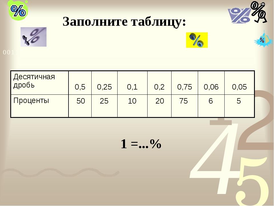 Заполните таблицу: 50 25 10 20 75 6 5 1 =...% Десятичная дробь 0,5 0,25 0,...