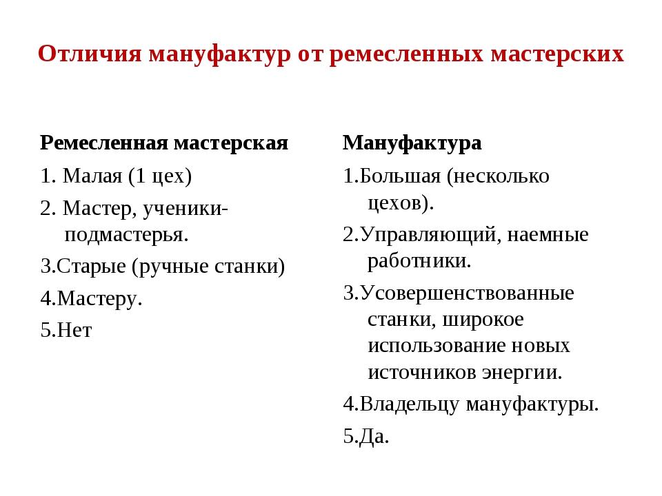 Отличия мануфактур от ремесленных мастерских Ремесленная мастерская 1. Малая...