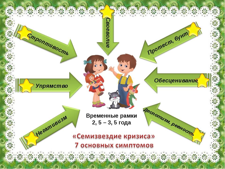 Временные рамки 2, 5 – 3, 5 года Негативизм Упрямство Строптивость Своеволие...