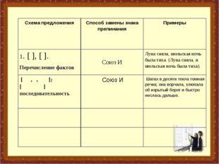 Схема предложенияСпособ замены знака препинанияПримеры 1. [ ], [ ]. Перечис