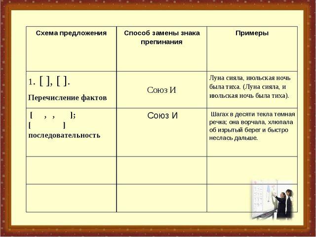 Схема предложенияСпособ замены знака препинанияПримеры 1. [ ], [ ]. Перечис...