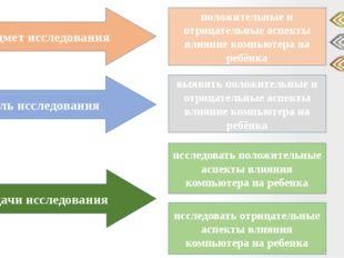 Предмет исследования Цель исследования Задачи исследования положительные и от