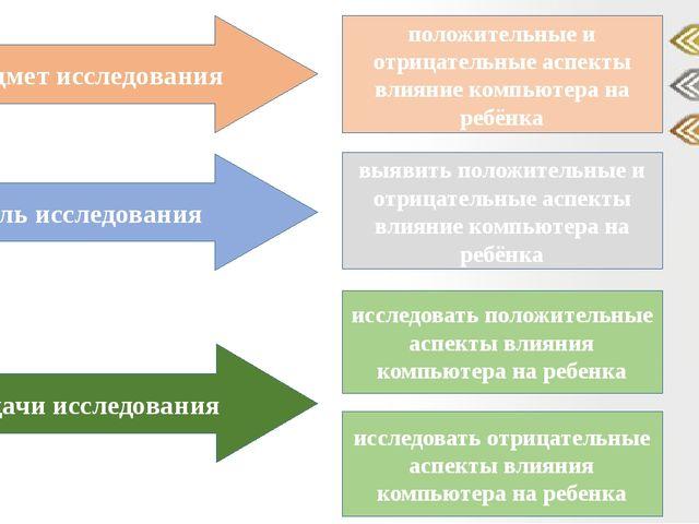 Предмет исследования Цель исследования Задачи исследования положительные и от...