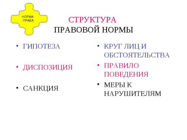 СТРУКТУРА ПРАВОВОЙ НОРМЫ ГИПОТЕЗА ДИСПОЗИЦИЯ САНКЦИЯ КРУГ ЛИЦ И ОБСТОЯТЕЛЬСТВ...