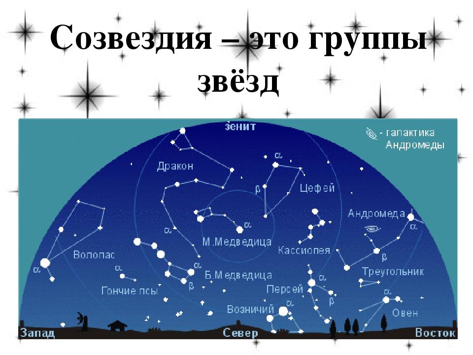 Созвездия – это группы звёзд