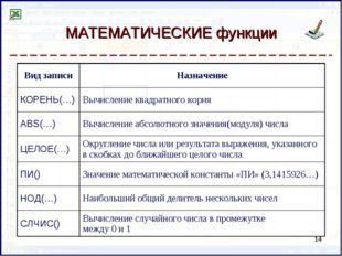 МАТЕМАТИЧЕСКИЕ функции * Вид записиНазначение КОРЕНЬ(…)Вычисление квадратно