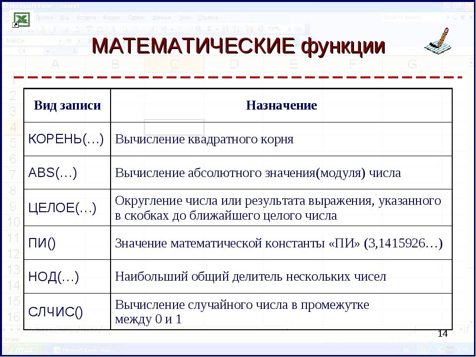 МАТЕМАТИЧЕСКИЕ функции * Вид записиНазначение КОРЕНЬ(…)Вычисление квадратно...