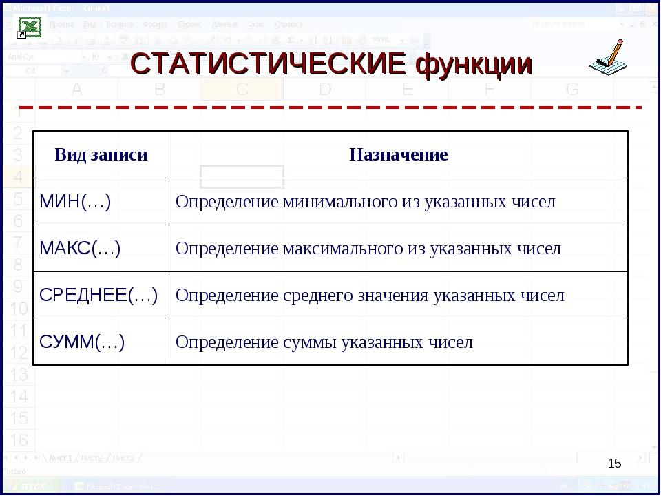 СТАТИСТИЧЕСКИЕ функции * Вид записиНазначение МИН(…)Определение минимальног...
