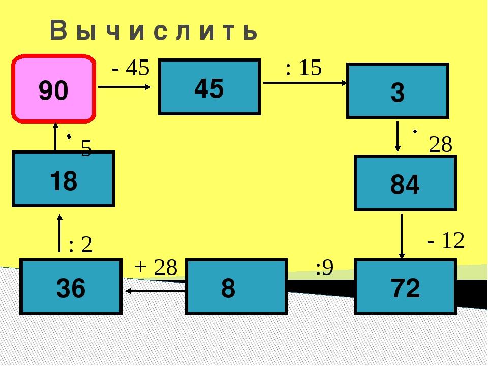 В ы ч и с л и т ь 90 45 3 84 72 8 - 45 : 15 28 - 12 :9 + 28 36 18 : 2 5