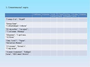 1. Семантикалық карта С.Мұқанов М.Дулатов М.Жұмабаев С.Торайғыров Ш.Құдайберд