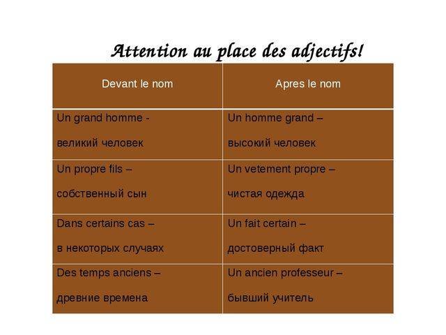 Attention au place des adjectifs! Devantle nom Apresle nom Un grandhomme- вел...