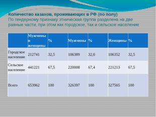 Количество казахов, проживающих в РФ (по полу) По гендерному признаку этничес