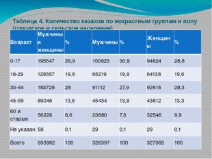 Таблица 4. Количество казахов по возрастным группам и полу (городское и сельс